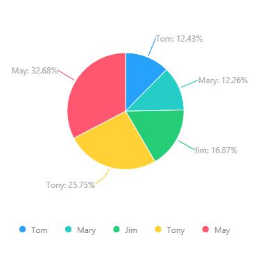 Axhub Charts  -基于Antv,Echarts实现的一款Axure图表元件库